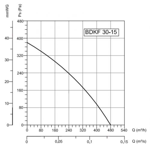 Прямоугольный канальный вентилятор Bahcivan Motor BDKF 30-15