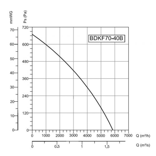 Прямоугольный канальный вентилятор Bahcivan Motor BDKF 70-40B